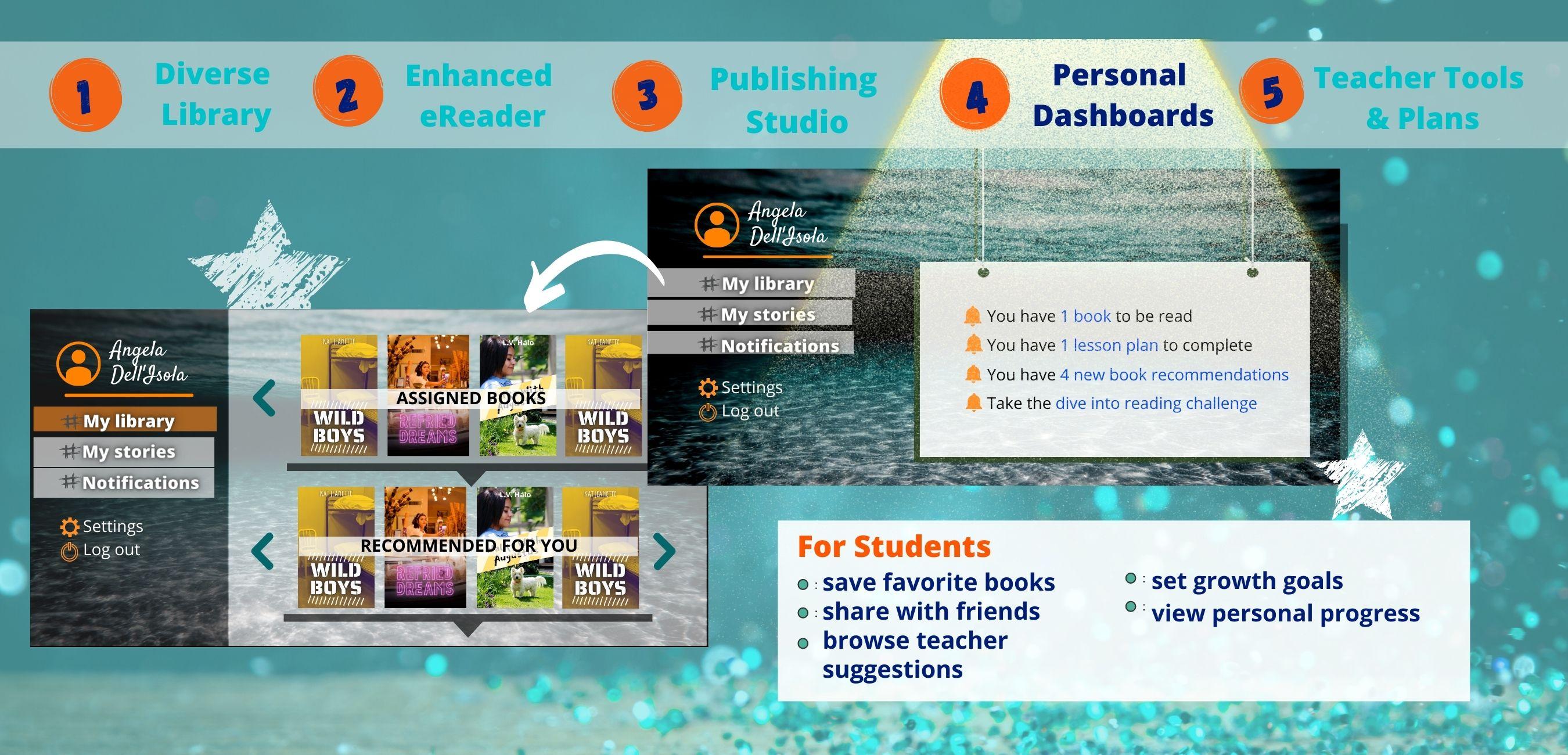Premium Library